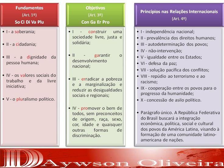 Fundamentos, Objetivos e Princípios das Relações Internacionais - Direito Constitucional