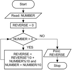 Flowchart for Reverse of a Number   Flow chart, Reverse ...