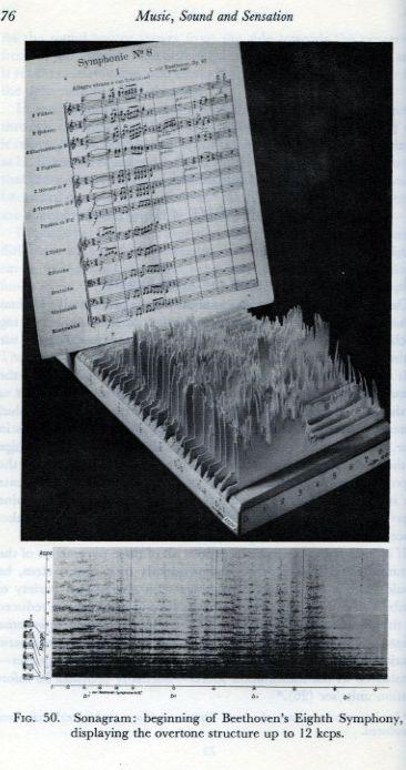 sonagram machine