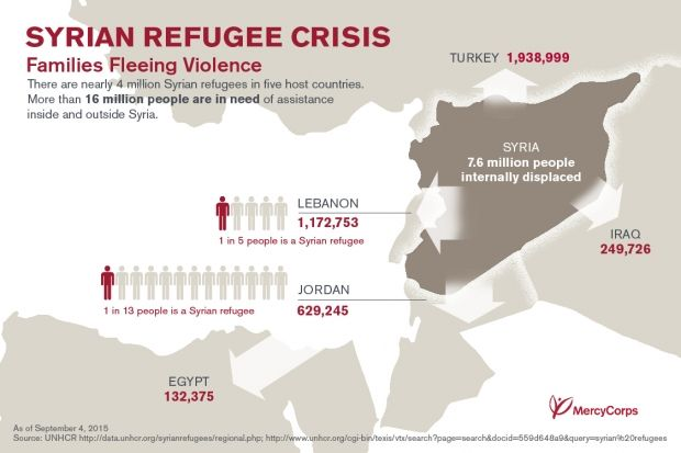 Quick facts: What you need to know about the Syria crisis | Mercy Corps