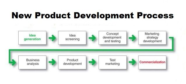 Finding A New Product Development Process Product Development Process New Product Development Development