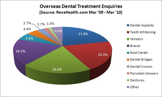 Which Dental Treatments Do People Travel For?   Most people go abroad for dental implants and dental crowns. Other procedures that are becoming popular include dental fillings, dentures as well as tooth extraction.Cost is always the first thing that comes to mind when considering a trip abroad. To many, the assumption is that it will be a costly affair, but surprisingly the cost of both the procedure and a stay abroad is quite cheaper than you think.
