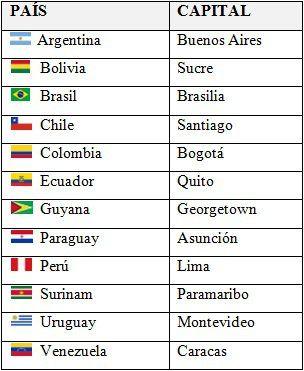 Países, capitales y banderas de Sudamérica.
