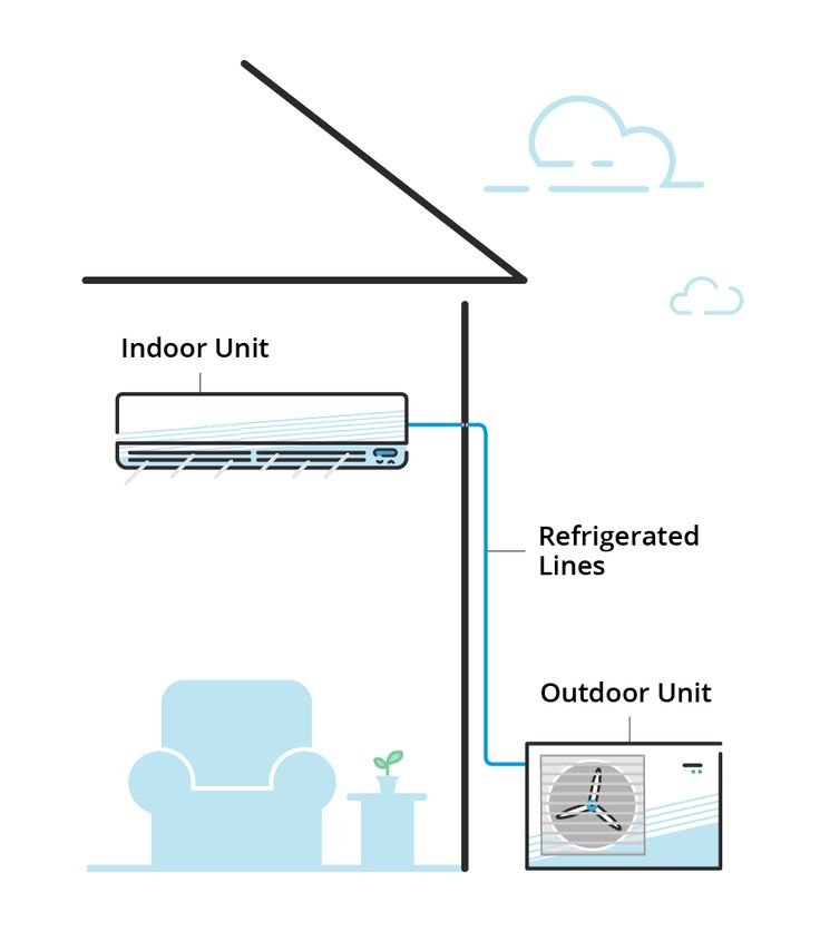 How mini-splits connect to your home ac units