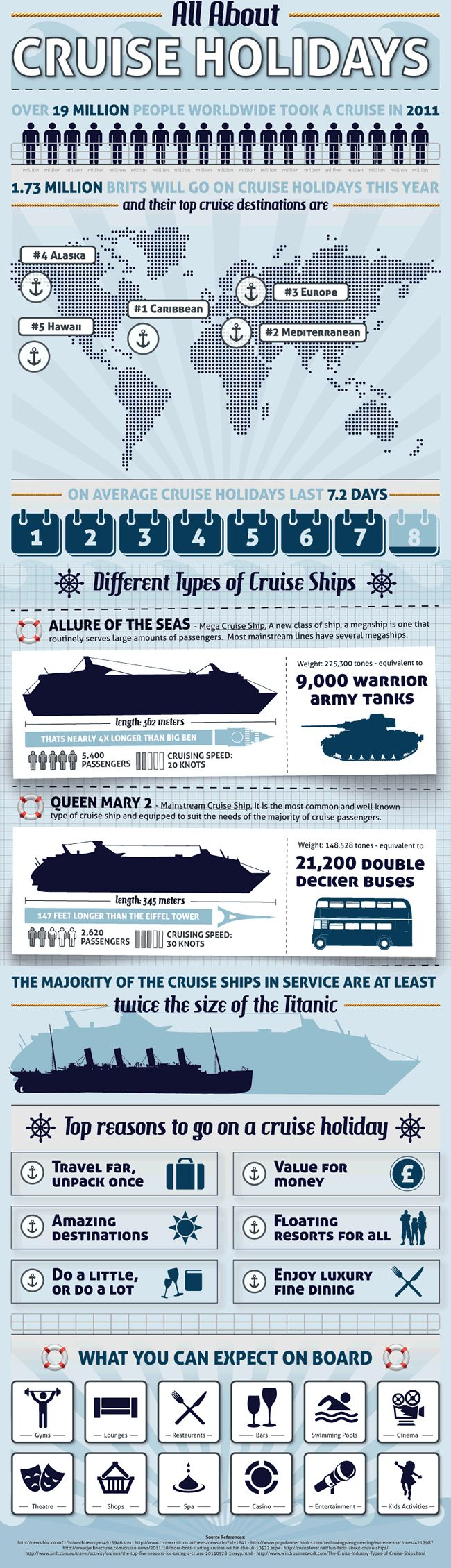 Infographic: all about cruise holidays  #cool