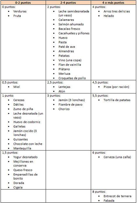 tabla para la dieta de los puntos