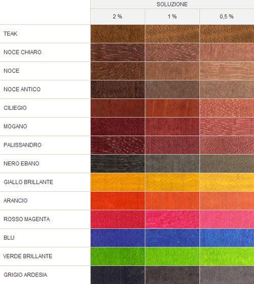 Le aniline sono dei colori in polvere, di solito si trovano confezionati in comode bustine predosate, che possono essere sciolte in 250ML di acqua o di alcol a 95° in base al tipo di anilina che ab...