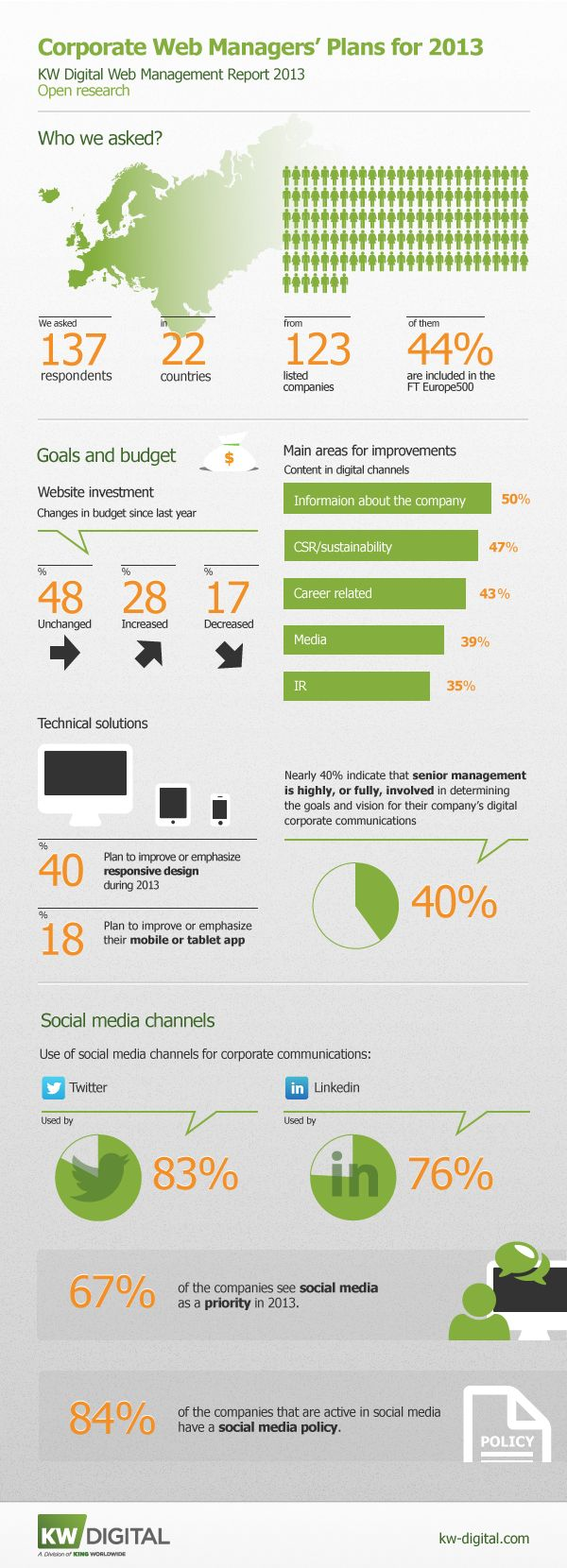 Infographic: Corporate Web Managers' Plan for 2013  KW Digital asked Corporate Web Managers at the largest listed companies across Europe about their plans, priorities and challenges in 2013 regarding their online corporate communication.  http://kw-digital.com