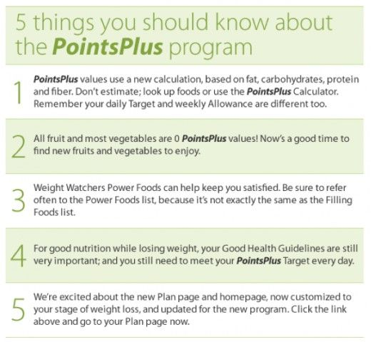 Weight Watchers Points Plus List and System