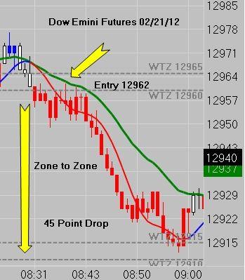 Dow Jones 45 Point Zone To Zone Move http://cfrn.net/emini-news-blog