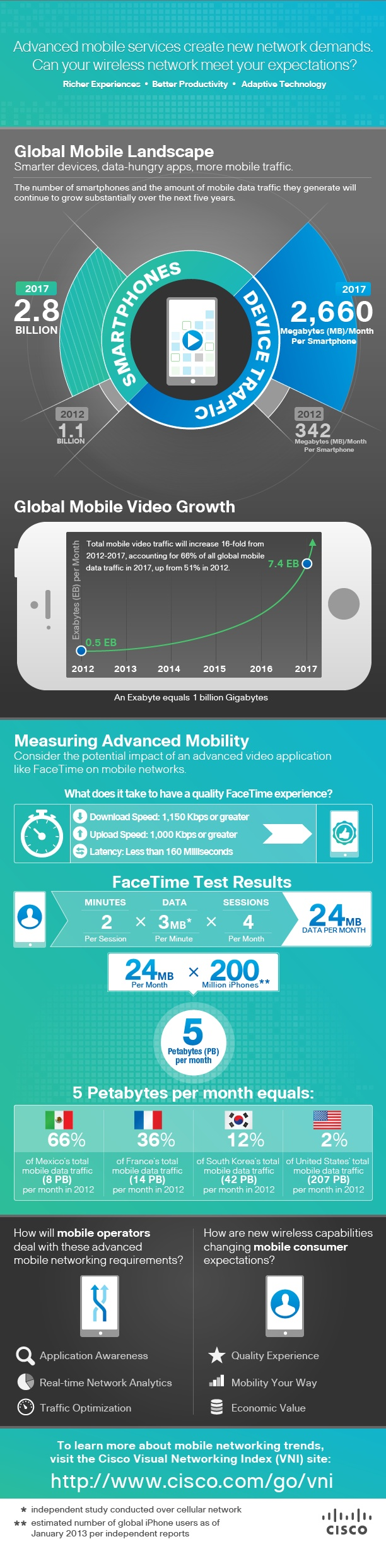 Discover how advanced mobile services like FaceTime create new network demands that impact mobile operators and consumers. Check out this inforgraphic that summarizes the global mobile landscape, global mobile video growth, and much more based on the Cisco Visual Networking Index (VNI) Global Mobile Data Traffic Forecast Update, 2012-2017.     For more info, visit http://www.cisco.com/go/vni