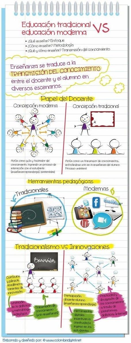 Educación tradicional vs. moderna #infografia #infographic #education por colombiadigital post de Alfredo Vela