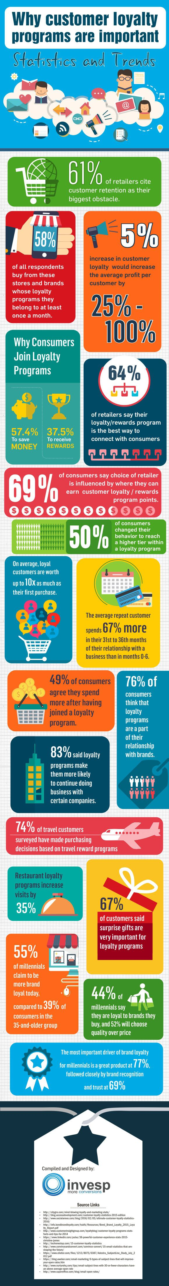 Infographic by Invesp on the importance of customer loyalty programs