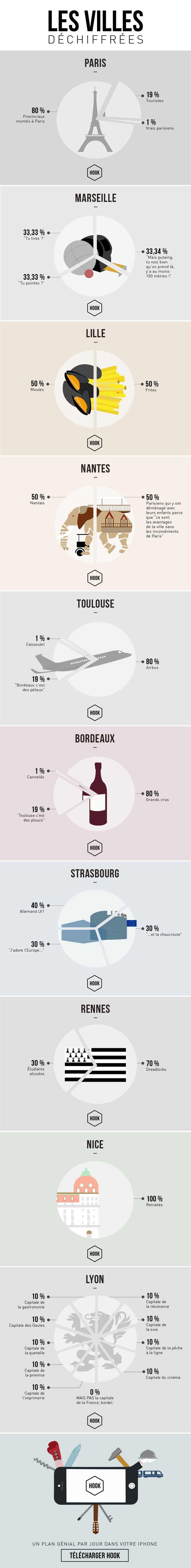 Infographie : dix villes de France et leurs clichés | Vanity Fair