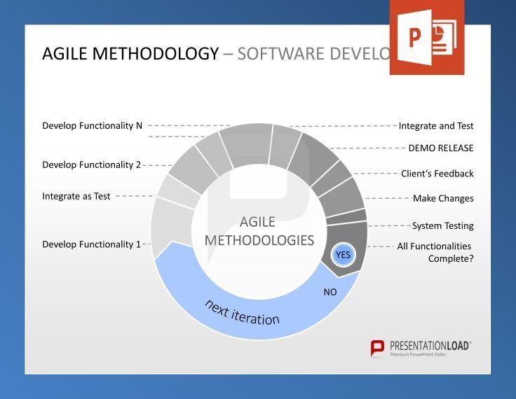 53 Best Agile Management Powerpoint Templates Images On Pinterest