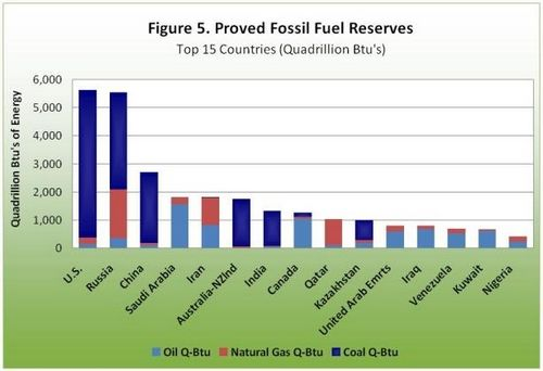 canada china energy relationship