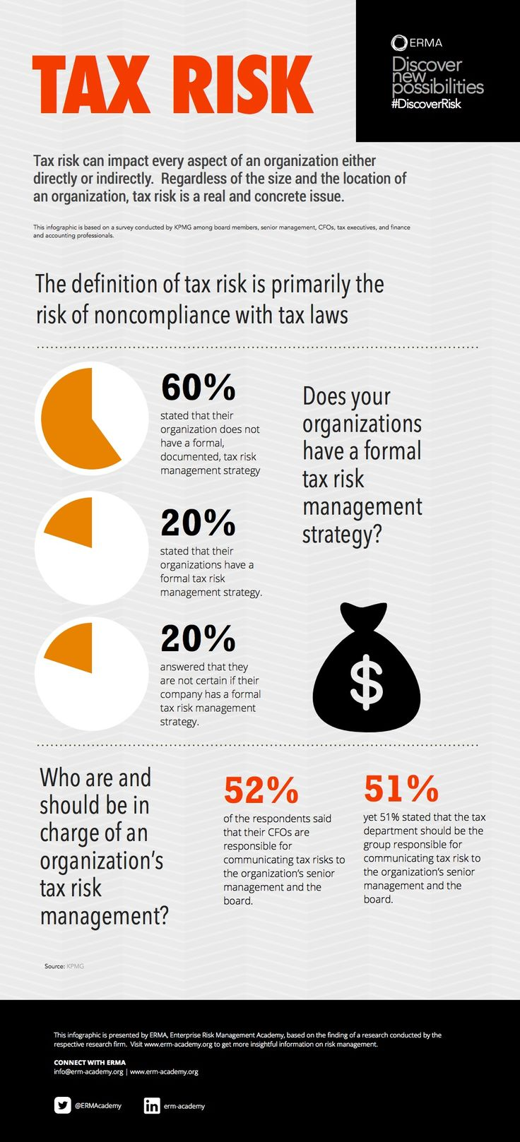 Does your organizations have a formal tax risk management strategy?  The definition of tax risk is primarily the risk of noncompliance with tax laws. RiskView Tax Risk Infographic presents result of a survey conducted among board members, senior management, CFOs, tax executives, and finance & accounting professionals. #infographic #global #tax #risk #riskmanagement #DiscoverRisk