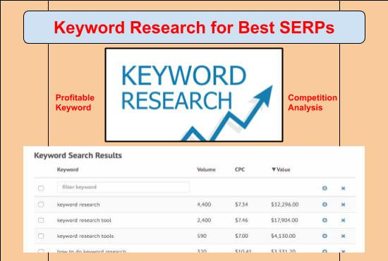 Without Doing A Proper Keyword Search Your All Seo Effort Will Be
