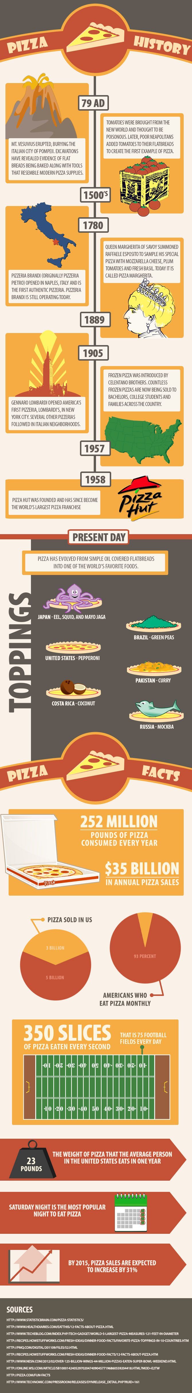 Timeline Infographic: The History of Pizza