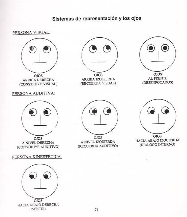 Psicología que canal persuasivo tiene mas desarrollado