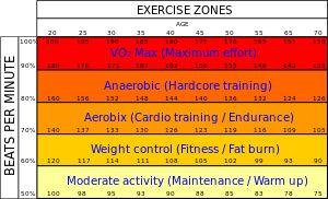 Anaerobic exercise - Wikipedia, the free encyclopedia