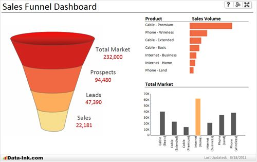Sales Funnel Excel Chart Template Excel | UI/UX | Pinterest ...