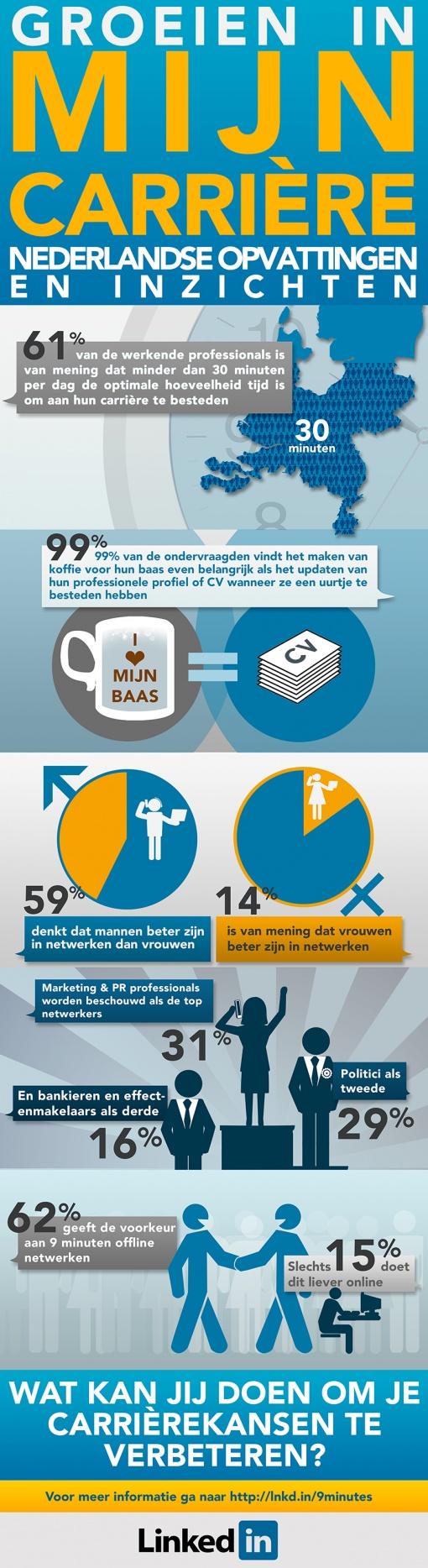 LinkedInheeft onderzoek gedaan naar wat professionals doen om carrière te maken en wat volgens hen hierbij belangrijk is. Uit het onderzoek blijkt dat tweederde van de Nederlandse professionals idealiter tot 30 minuten per dag aan hun carrière besteedt.