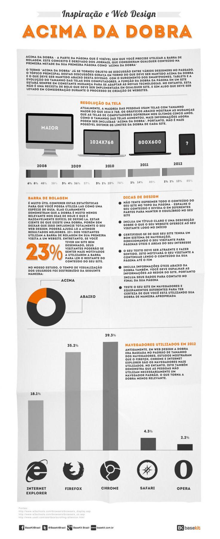 Imagem de inspiracao e web design a polemica sobre a dobra for Site web de houseoftheweek