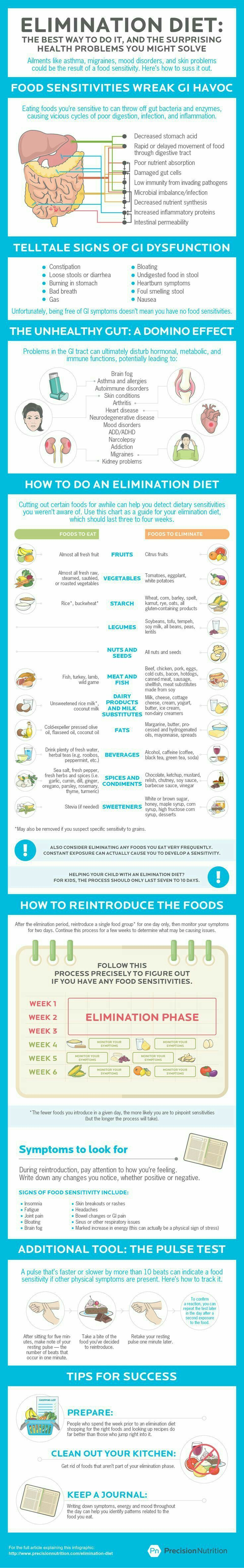 Elimination diet infographic