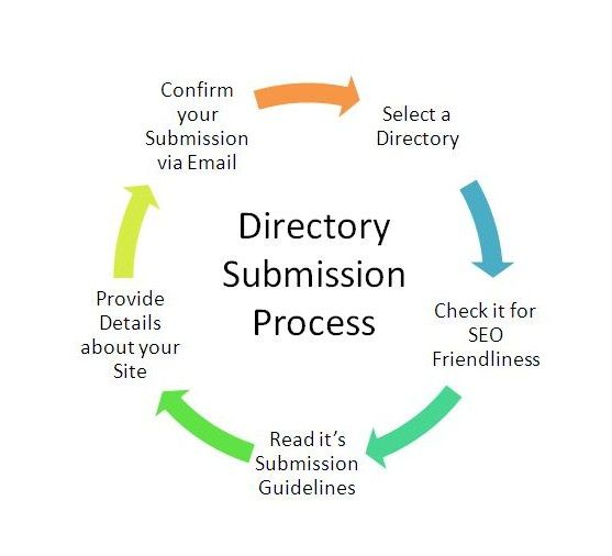 Looking For Quality #DirectorySubmissionServices online in India? #DirectorySubmission #affordableDirectorySubmission