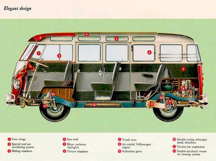157 best vw images on pinterest vw beetles vw bugs and vintage cars og volkswagen vw bus t1 bulli cutaway drawing fandeluxe Gallery