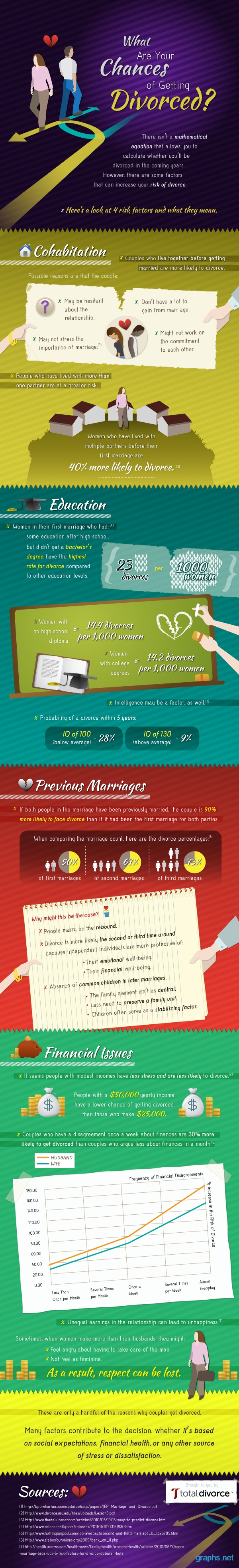Calculate Your Chances Getting Divorced #sex #love #infografía