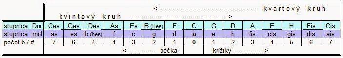 HUDBA ONLINE: Kvartový a kvintový kruh