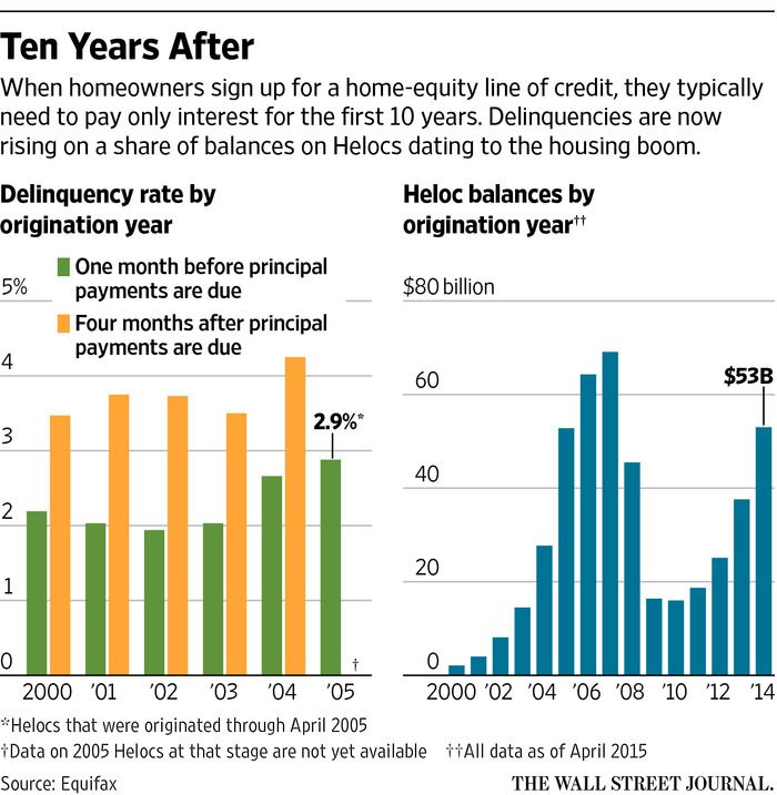 Home-Equity Lines of Credit See Jump in Delinquencies - WSJ