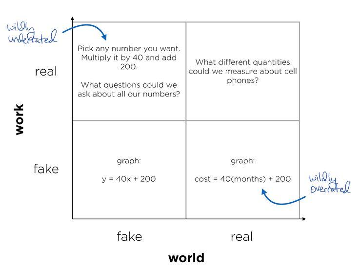 Real Work v. Real World http://blog.mrmeyer.com/2014/developing-the-question-real-work-v-real-world/