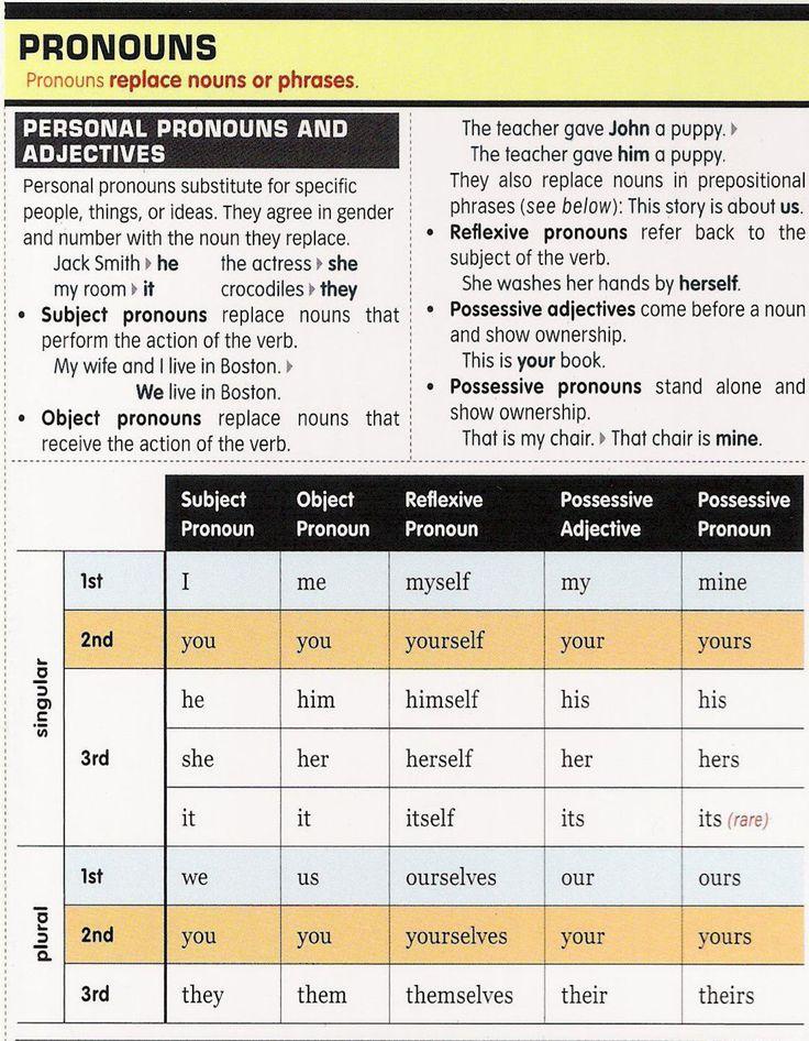 spanish personal pronouns Learn spanish - personal pronouns senor jordan loading unsubscribe from senor jordan cancel unsubscribe working subscribe subscribed unsubscribe 147k loading.