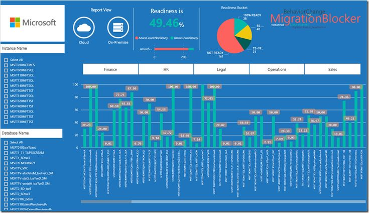 Assess an Enterprise With Data Migration AssistantPart 4: Report on an Assessment