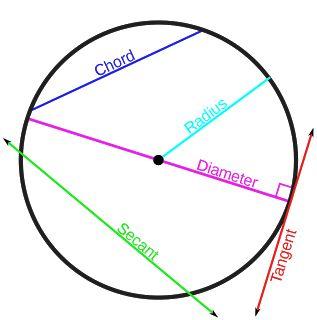 24 best circles images on pinterest high school maths math middle menakar nalar lingkaran ccuart Images