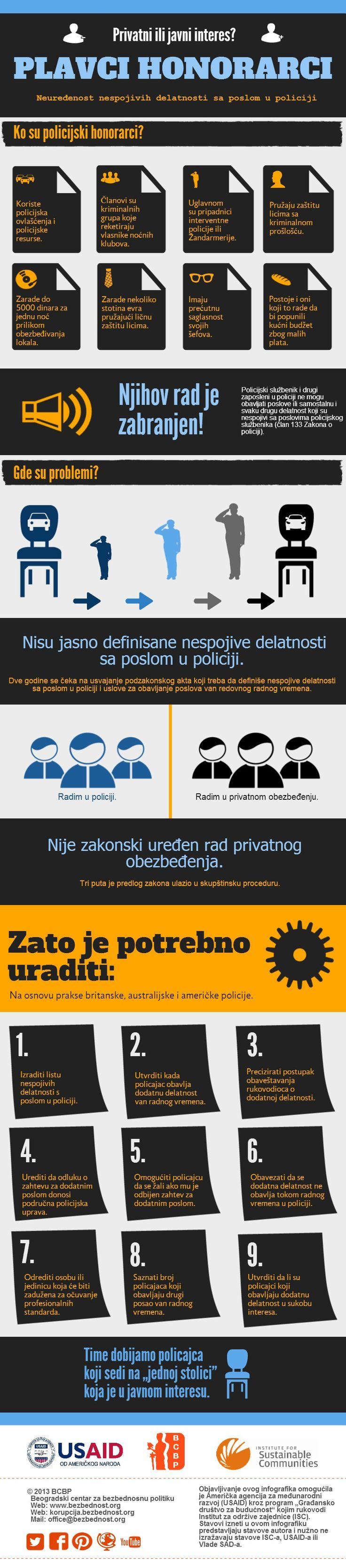 Plavci honorarci - pogledajte BCBP infografik o nespojivim delatnostima sa poslom u policiji