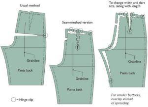 Modificare un modello di pantaloni alle cuciture