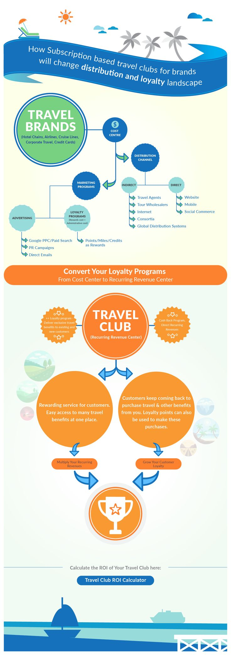 How Subscription based Travel Clubs for Brands will change the Distribution & Loyalty Landscape- Infographic