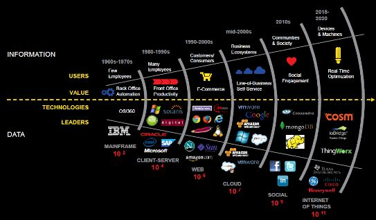 Data as a Service >> Big Data disillusionment becomes a DaaS product opportunity