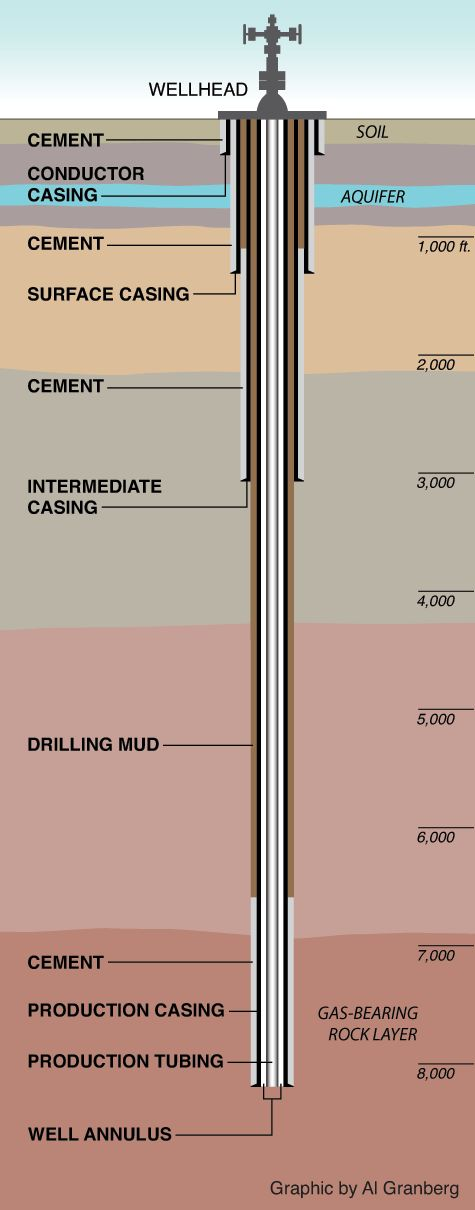 Anatomy of a gas well. From a board on Fracking created by ProPublica