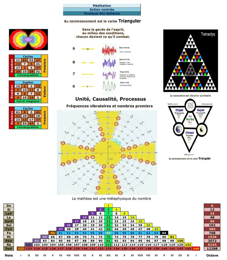 Conscience et matière. 18b3f3251f66aea07a8a7de0268e6656