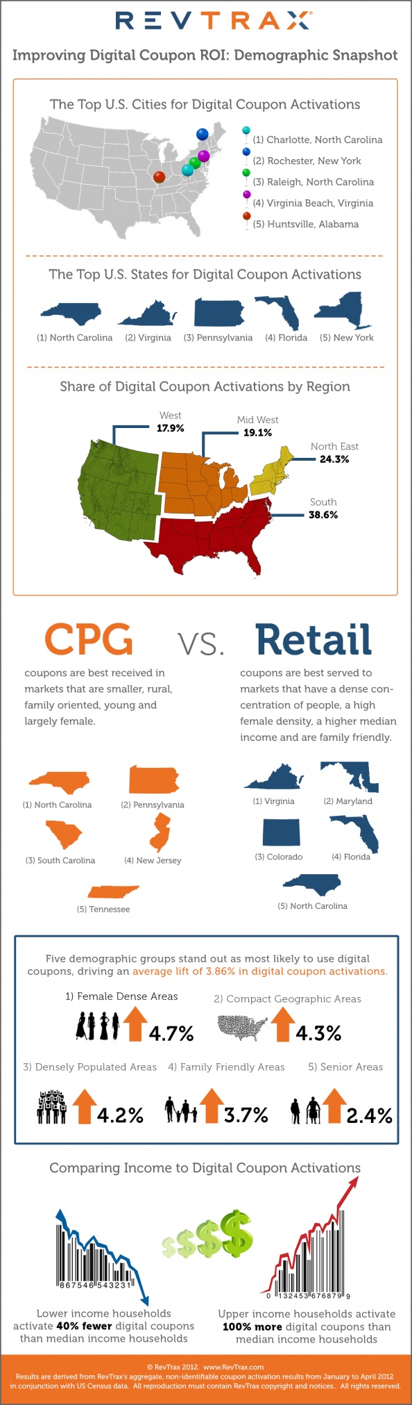 Daily deals coupons