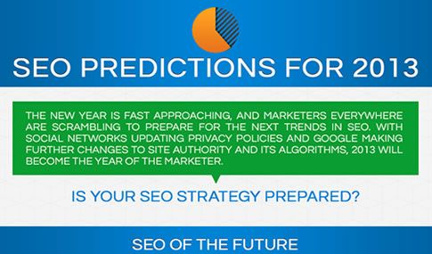 SEO Predictions for 2013 | Nile Marketing One of the keys to success, in almost any business discipline, is the ability to see things coming. Following trends and using your knowledge to extrapolate the future is a vital skill, and this is especially true for internet marketers. SEOs, in particular, need to understand how technology, commercial intent, and consumer expectations will influence Google, search engines, social networks, and influencers.