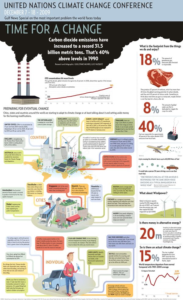 UN Energy use and climate change