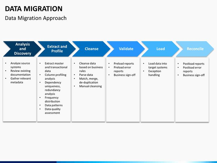 30 Migration Project Plan Template In 2020 Simple Business