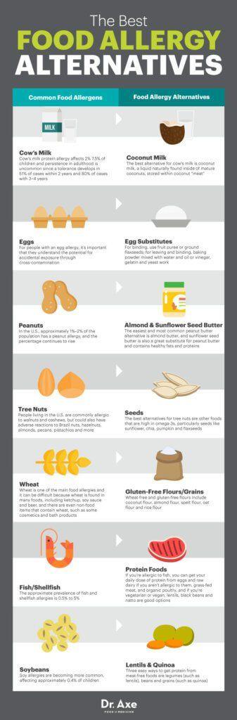 The best food allergy alternatives - Dr. Axe