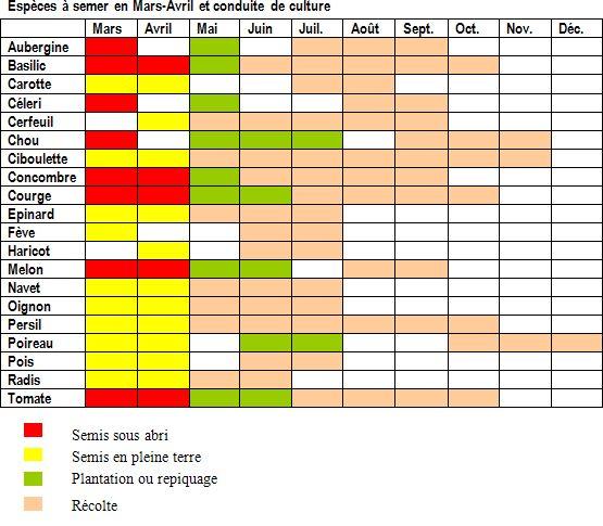 Plus de 25 id es magnifiques dans la cat gorie calendrier for Calendrier plantation jardin potager